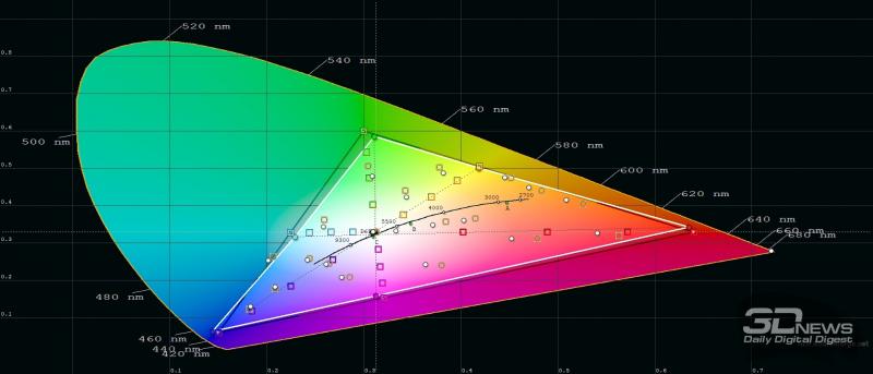 Huawei Mate Xs, обычный режим, цветовой охват. Серый треугольник – охват sRGB, белый треугольник – охват Mate Xs