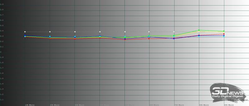 Huawei Mate Xs, обычный режим, гамма. Желтая линия – показатели Mate Xs, пунктирная – эталонная гамма