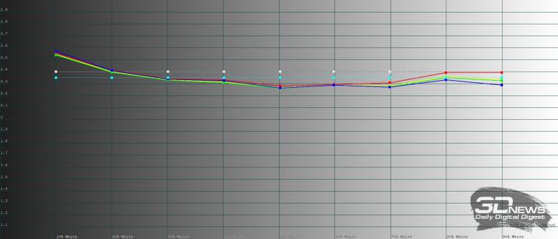 Huawei Mate Xs, яркий режим, гамма. Желтая линия – показатели Mate Xs, пунктирная – эталонная гамма