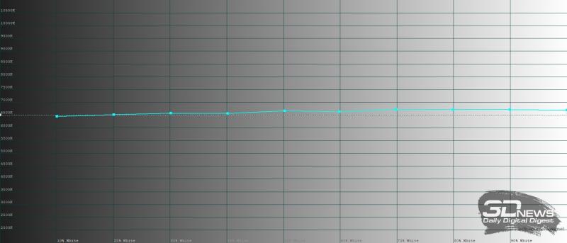 Huawei Mate Xs, обычный режим, цветовая температура. Голубая линия – показатели Mate Xs, пунктирная – эталонная температура