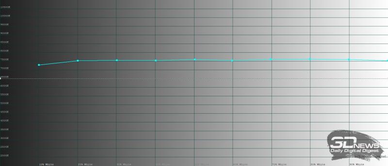 Huawei Mate Xs, яркий режим, цветовая температура. Голубая линия – показатели Mate 20 Pro, пунктирная – эталонная температура