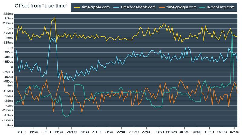 Точность службы точного времени Facebook сопоставима с точностью аналогичных служб других провайдеров