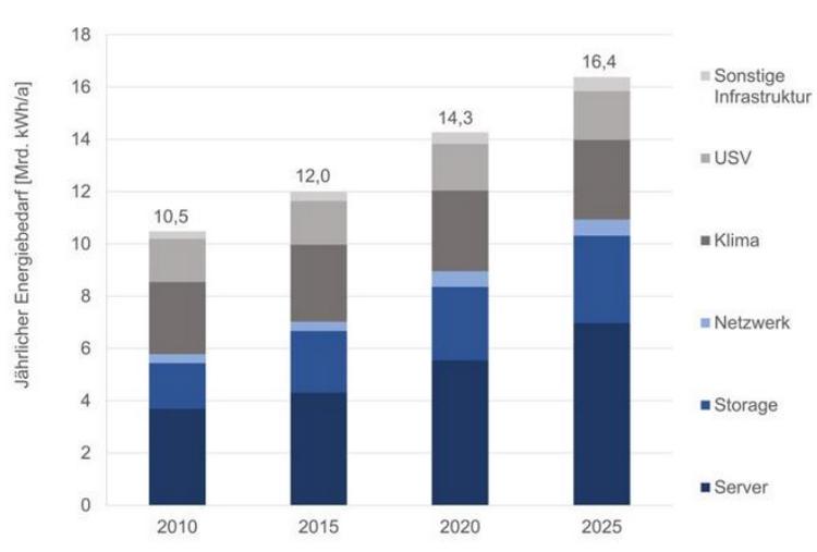Статистика роста энергопотребления ЦОД и сетей неумолима