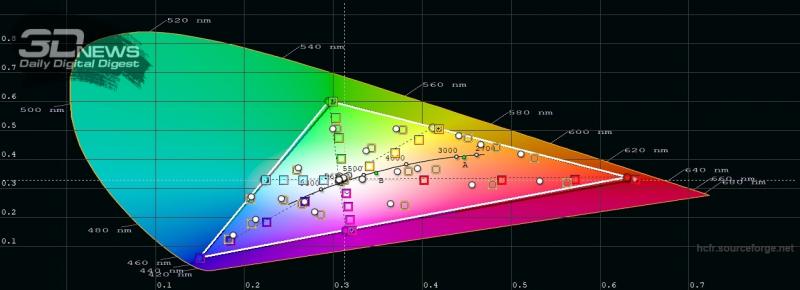OPPO Find X2, цветовой охват в нежном режиме цветопередачи. Серый треугольник – охват sRGB, белый треугольник – охват Find X2