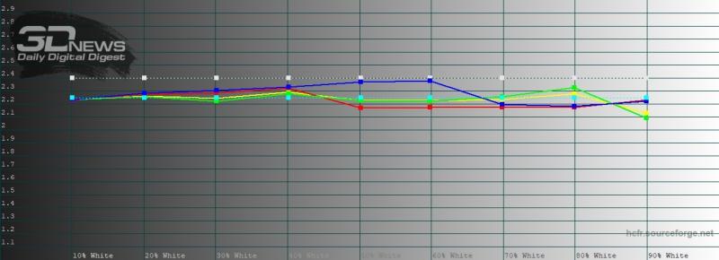 OPPO Find X2, гамма в ярком режиме цветопередачи. Желтая линия – показатели Find X2, пунктирная – эталонная гамма