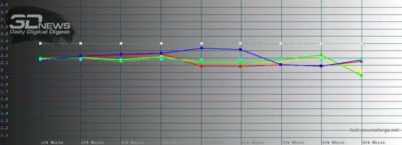 OPPO Find X2, гамма в кинематографическом режиме цветопередачи. Желтая линия – показатели Find X2, пунктирная – эталонная гамма