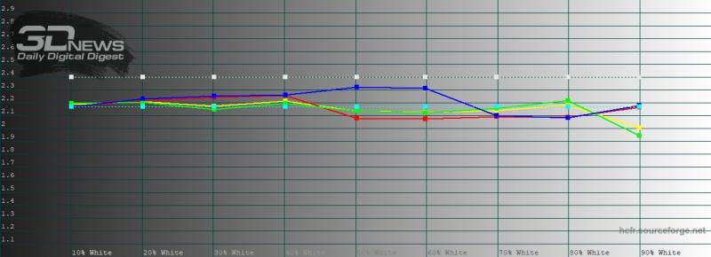 OPPO Find X2, гамма в нежном режиме цветопередачи. Желтая линия – показатели Find X2, пунктирная – эталонная гамма
