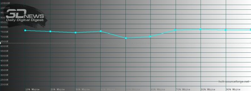 OPPO Find X2, цветовая температура в ярком режиме цветопередачи. Голубая линия – показатели Find X2, пунктирная – эталонная температура