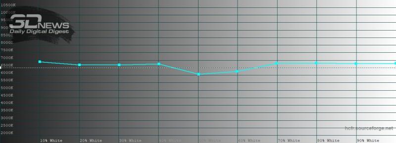 OPPO Find X2, цветовая температура в кинематографическом режиме цветопередачи. Голубая линия – показатели Find X2, пунктирная – эталонная температура