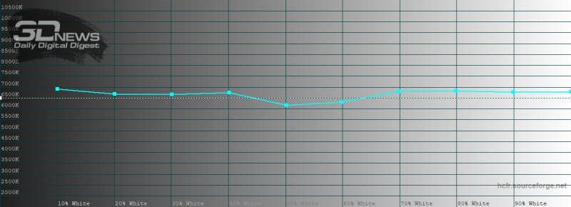 OPPO Find X2, цветовая температура в нежном режиме цветопередачи. Голубая линия – показатели Find X2, пунктирная – эталонная температура