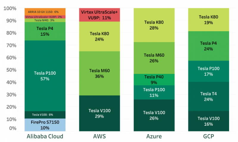 Доли выделенных инстансов GPU разных типов четырех ведущих провайдеров (по данным Lliftr Cloud Insight, май 2019 г.).