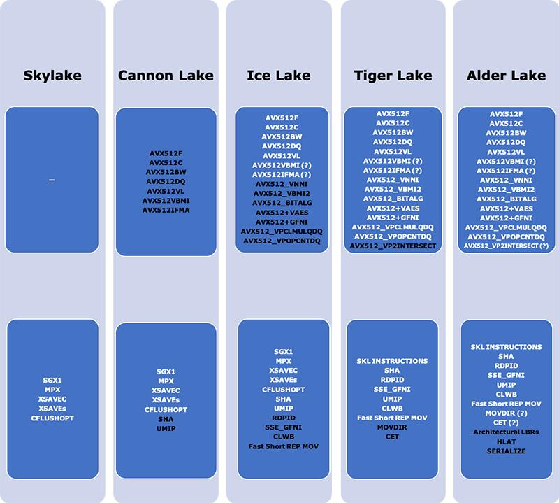 Эволюция расширения набора инструкций процессоров Intel Core