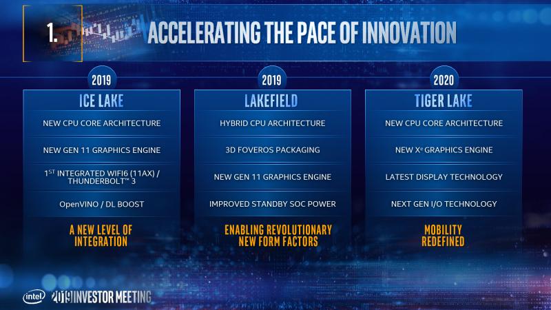 Плана Intel в области процессоров для ноутбуков