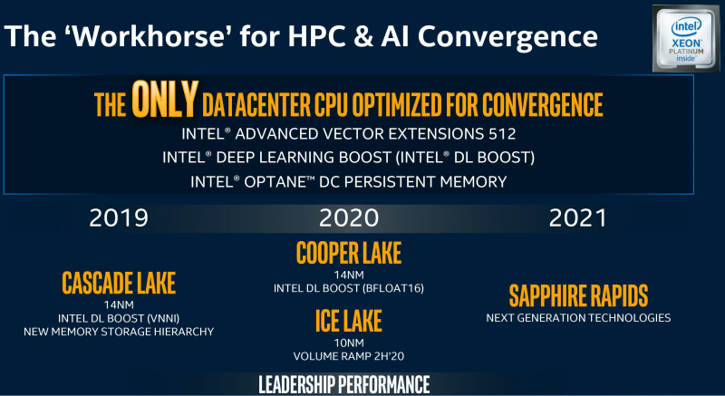 Планы Intel: Cascade Lake, Cooper Lake, Ice Lake, Sapphire Rapids