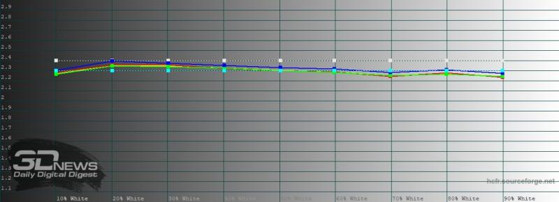 Huawei P40 Pro, яркий режим, гамма. Желтая линия – показатели P40 Pro, пунктирная – эталонная гамма