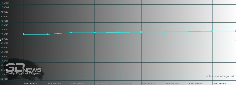 Huawei P40 Pro, яркий режим, цветовая температура. Голубая линия – показатели Mate 20 Pro, пунктирная – эталонная температура