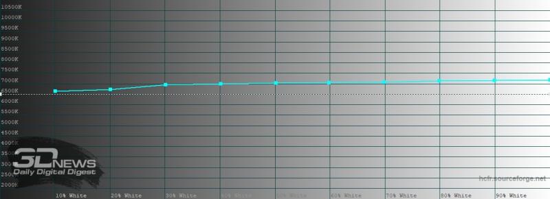 Huawei P40 Pro, обычный режим, цветовая температура. Голубая линия – показатели P40 Pro, пунктирная – эталонная температура