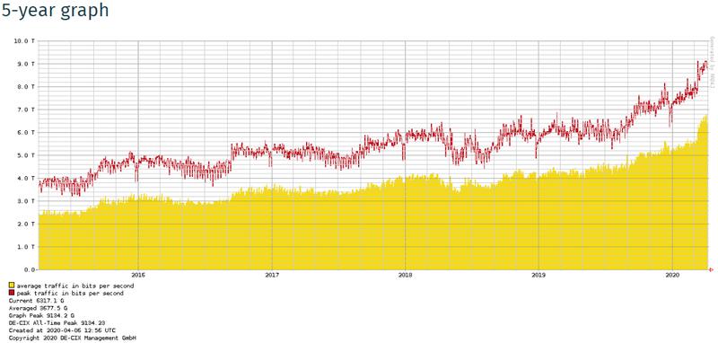 DE-CIX: график аналогичен вышеприведённому для AMS-IX
