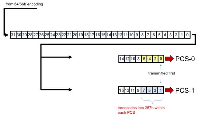 Новый стандарт использует кодирование 64/66b