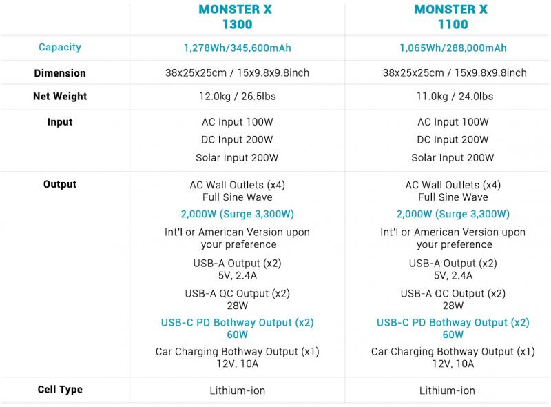 Спецификации аккумуляторов ALLPOWERS Monster X