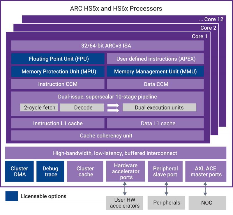 Блок схема процессоров Synopsys DesignWare ARC HS5x и DesignWare ARC HS6x