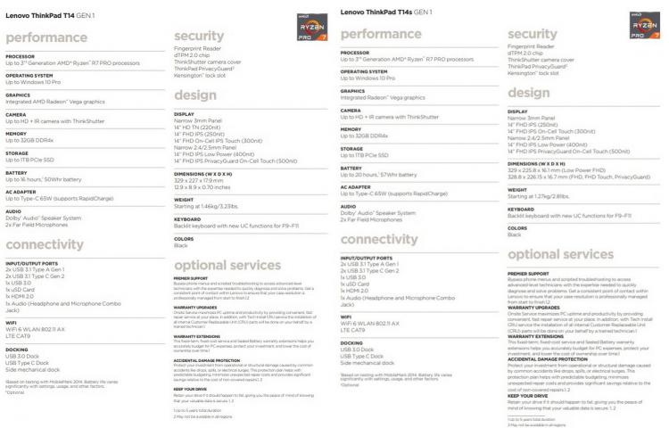 Обновлённые спецификации моделей ноутбуков Lenovo ThinkPad T14s и T14 (кликабельно)