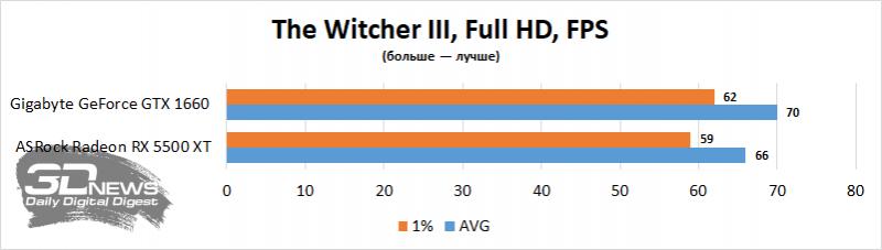 Обзор видеокарты ASRock Radeon RX 5500 XT Phantom Gaming D 8G OC: дополнительная память решает?