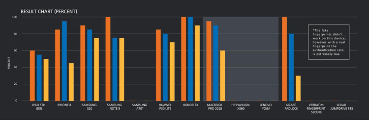 Оранжевым цветом на графике показан взлом с помощью слепка, а синим - с помощью отпечатка, снятого со стеклаекле
