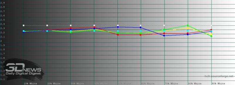 OPPO Reno3, гамма в «ярком» режиме цветопередачи. Желтая линия – показатели Reno3 Pro, пунктирная – эталонная гамма