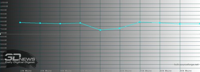 OPPO Reno3 Pro, цветовая температура в «ярком» режиме цветопередачи. Голубая линия – показатели Reno3 Pro, пунктирная – эталонная температура