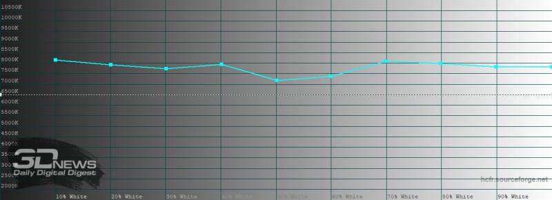 OPPO Reno3 Pro, цветовая температура в «нежном» режиме цветопередачи. Голубая линия – показатели Reno3 Pro, пунктирная – эталонная температура