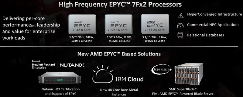 Новые процессоры EPYC 7FX2