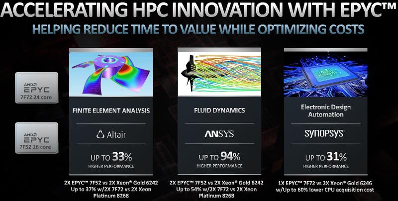 Процессоры EPYC отлично подходят для сферы супервычислений