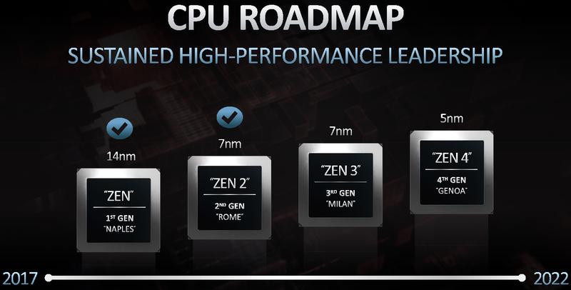 AMD не отстаёт от плана