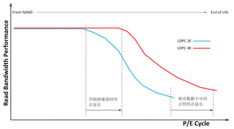 Новый «китайский» алгоритм повышает устойчивость к износу накопителей на памяти NAND QLC