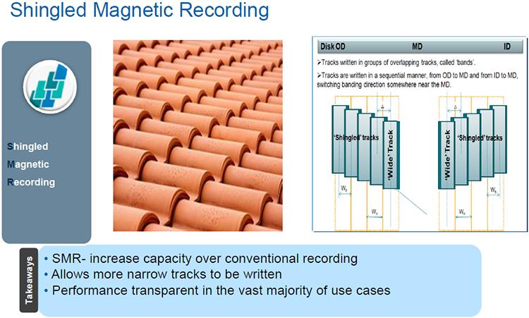 Черепичная магнитная запись: основные принципы