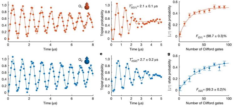Время когерентности и надёжность однокубитной операции для двух кубитов (красный и синий) при температуре 1.1 кельвин
