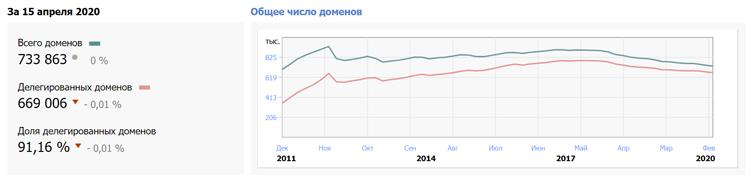 Динамика изменения числа доменов .РФ (источник: statdom.ru)