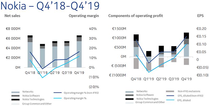 Финансовые результаты Nokia за 2019 год