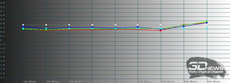 Huawei P40, яркий режим, гамма. Желтая линия – показатели P40, пунктирная – эталонная гамма
