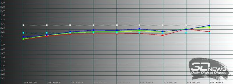 Huawei P40, обычный режим, гамма. Желтая линия – показатели P40, пунктирная – эталонная гамма