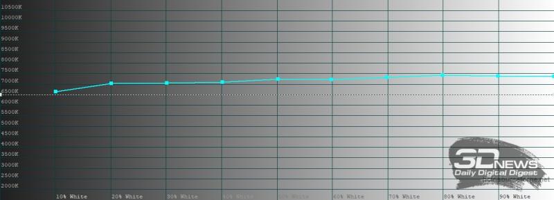 Huawei P40, яркий режим, цветовая температура. Голубая линия – показатели P40, пунктирная – эталонная температура