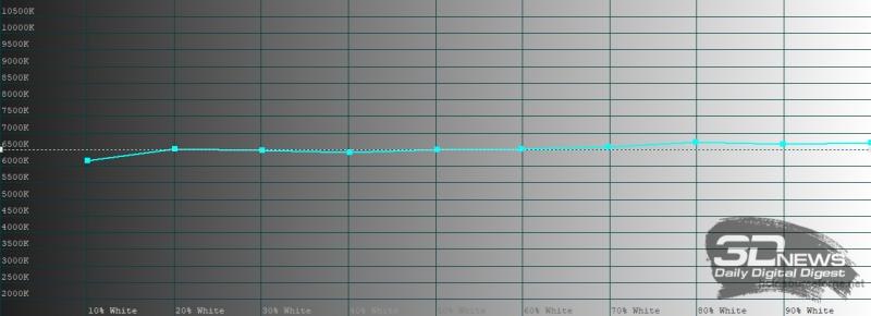 Huawei P40, обычный режим, цветовая температура. Голубая линия – показатели P40, пунктирная – эталонная температура