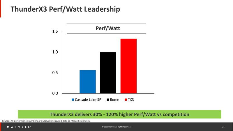 Marvell ThunderX3 демонстрирует отличную энергоэффективность