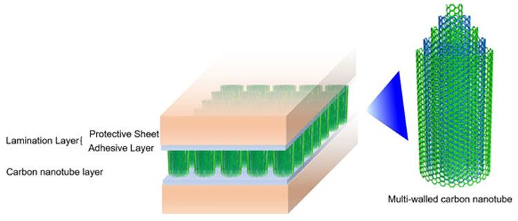 Структура термопдёнок Fujitsu на углеродных нанотрубках