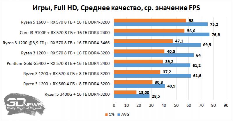 Результаты тестирования систем в современных играх в разрешении Full HD с использованием среднего качества графики
