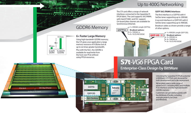 BittWare S7t-VG6 хорошо подходит для быстрых сетей