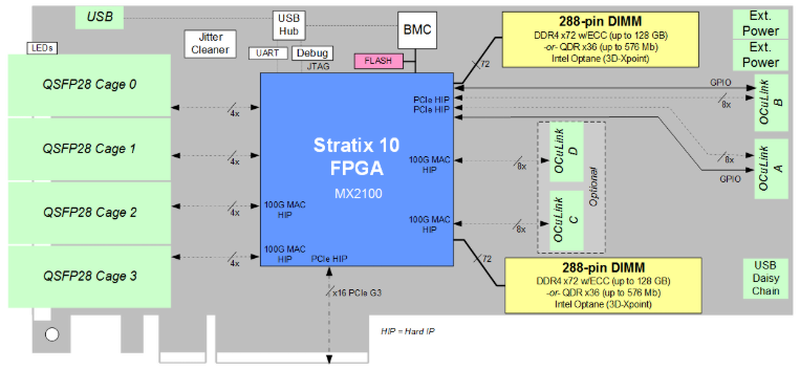 BittWare 520N-MX: блок-схема и возможности