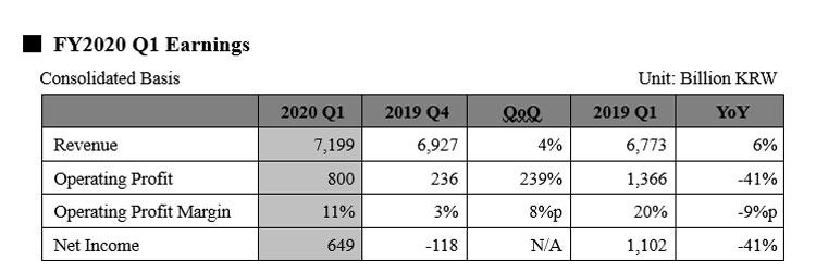 Финансовые показатели SK Hynix в первом квартале 2020 года