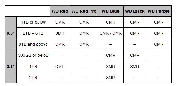 Перечень модеелей жёстких дисков компании WDС, котрые используют технологию записи с перекрытием (SMR)